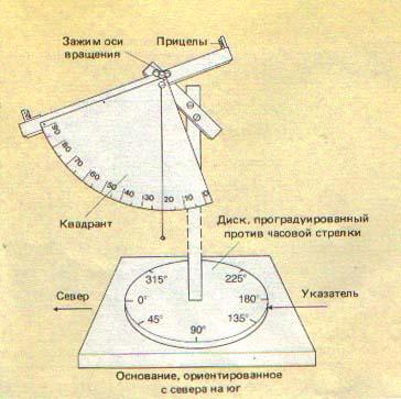 Схема простого угломерного