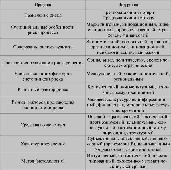 Лекция № Ключевые факторы антикризисного управления  Антикризисное управление риском