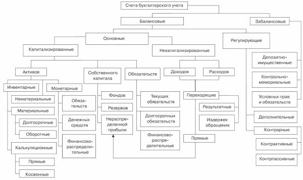 Общая классификация счетов по