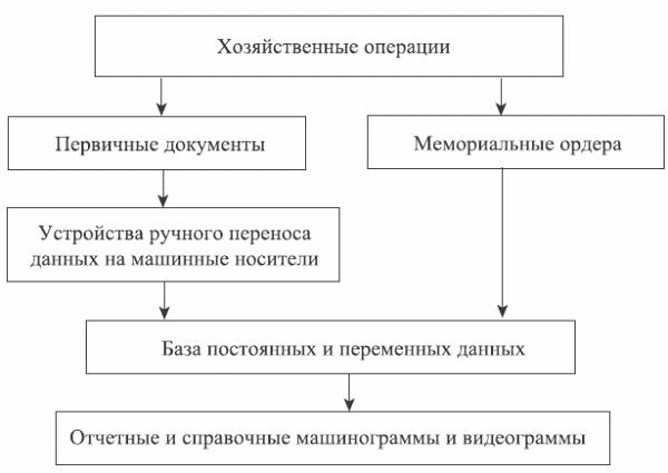 Автоматизированная форма учета