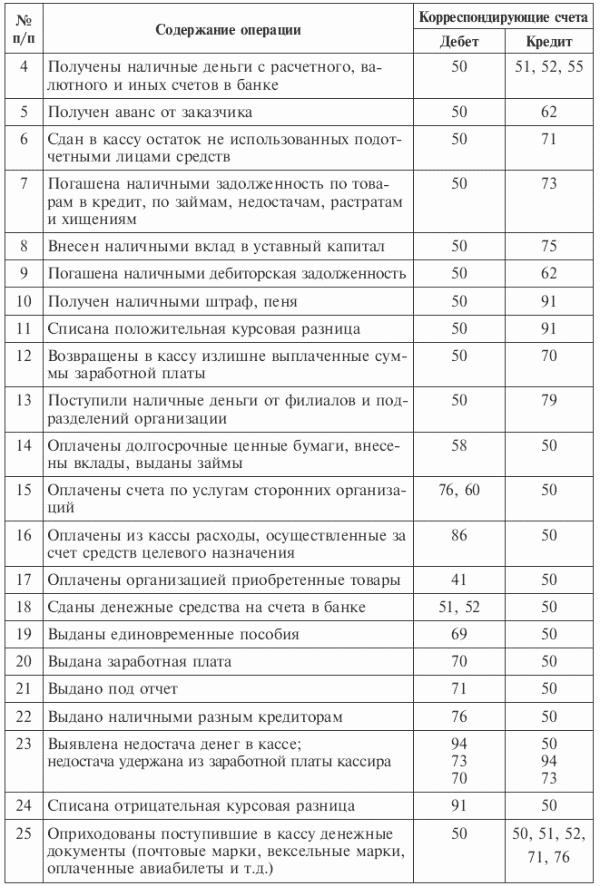 Глава Учет денежных средств Бухгалтерский финансовый учет
