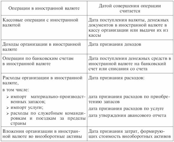 Глава Учет денежных средств Бухгалтерский финансовый учет 7 3 Учет операций по валютным счетам