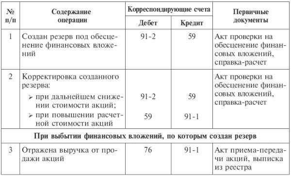 Глава Учет финансовых вложений Бухгалтерский финансовый учет Таблица 8 2Отражение в учете операций по начислению и списанию резерва под обесценение финансовых вложений