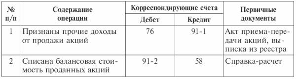Глава Учет финансовых вложений Бухгалтерский финансовый учет Таблица 8 3Отражение в учете операций по выбытию финансовых вложений