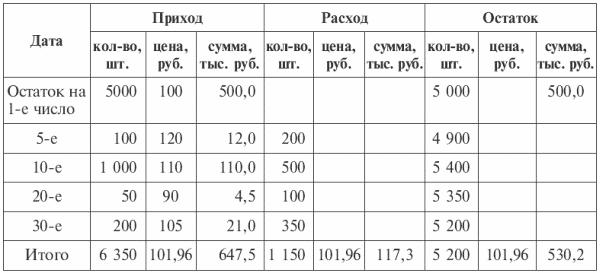 Списание ценных бумаг по методу фифо