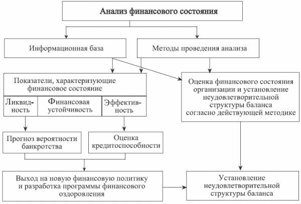 Схема проведения анализа