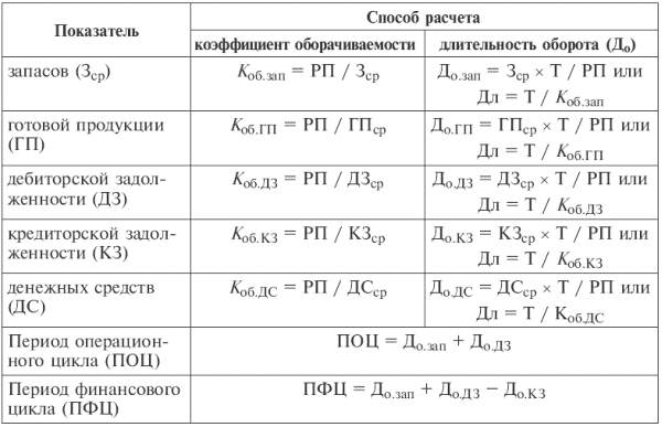 Таблица 15.3Показатели