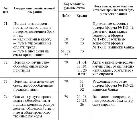 PDF Приложение 4 приказу Введении учетной политики от 3012