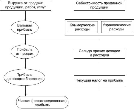 Рис. Схема формирования