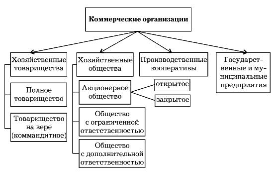 связанных с деятельностью