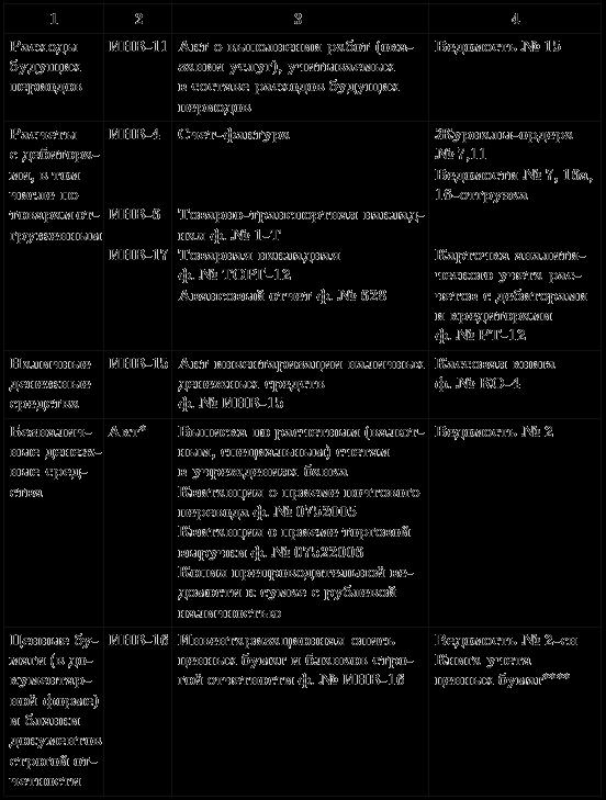 Таблица 5. Документы