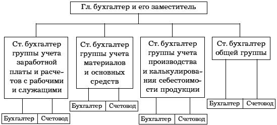 Схема структуры учетного