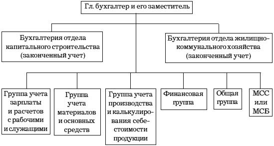 Примерная схема структуры