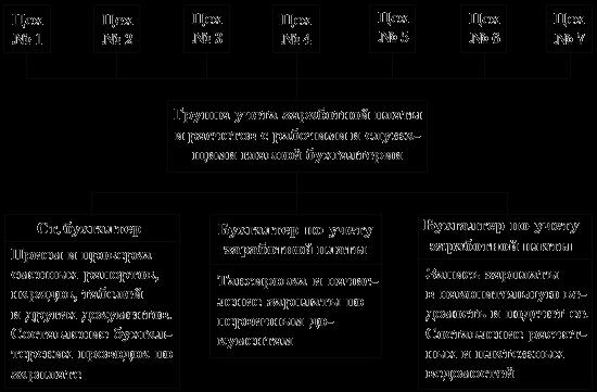 Схема разделения труда по