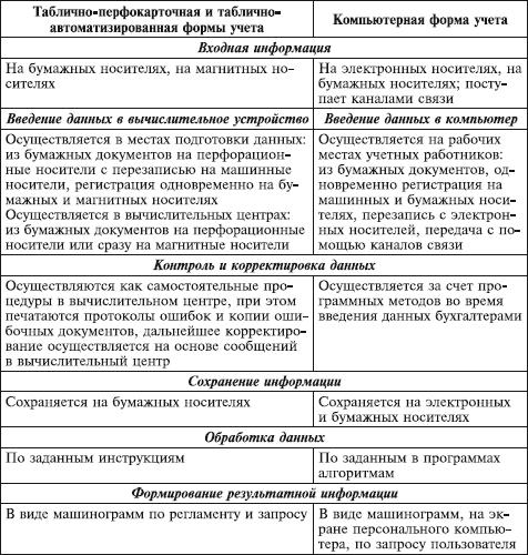 Бухгалтер Экономист Должностная Инструкция