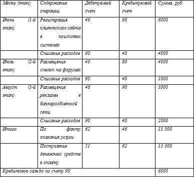 Каким документом оправдать включение НДС в состав расходов?