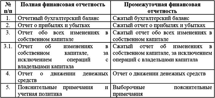 Тема Принципы учета и состав финансовой отчетности  Сжатый формат отчетности предполагает что в отчет включаются каждый из заголовков и промежуточных статей которые входили в последнюю годовую финансовую