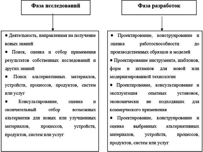 Классификация исследований и