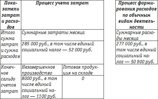варианты учета готовой продукции: