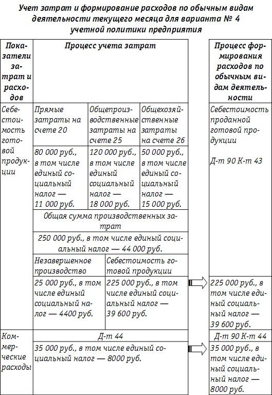учетная политика производство на 2014 год образец