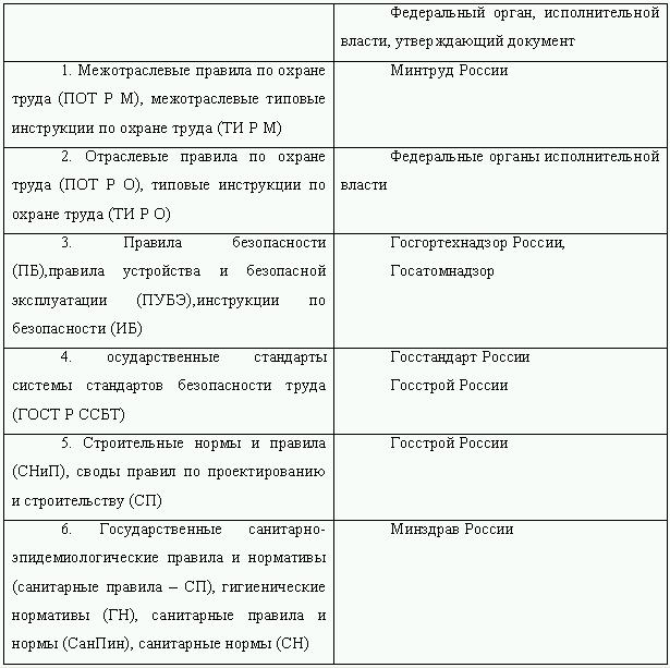 Инструкция предприятия по охране окружающей среды