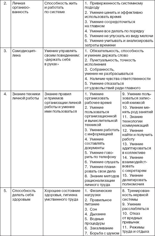 Система персонального менеджмента реферат 9900
