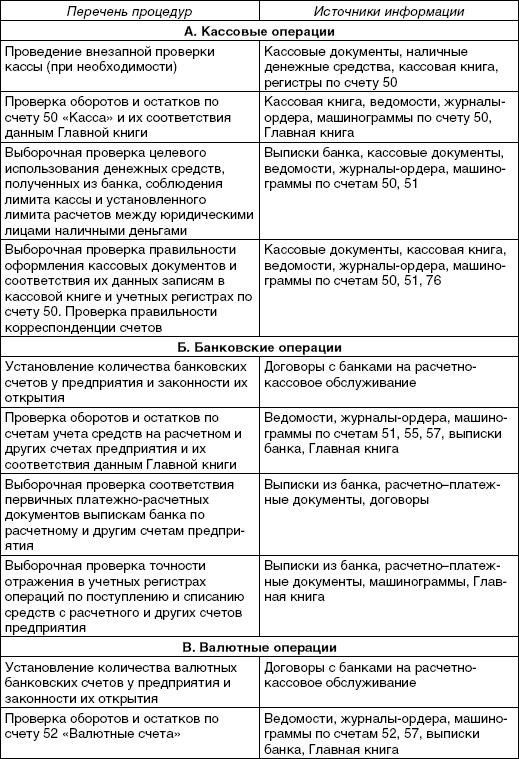 знакомство с учредительными документами организации