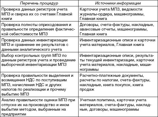 Пример Программа Ревизии
