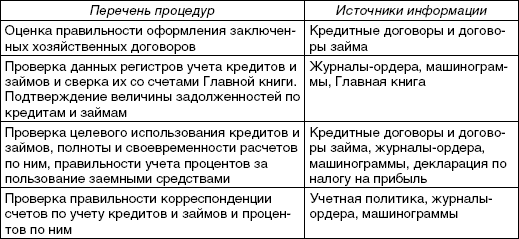 Аудиторская Проверка Долгосрочных Обязательств Шпаргалка