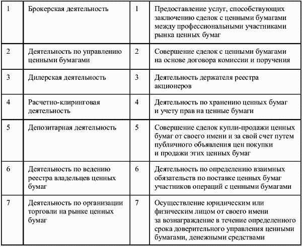 Рынок ценных бумаг сущность структура классификация
