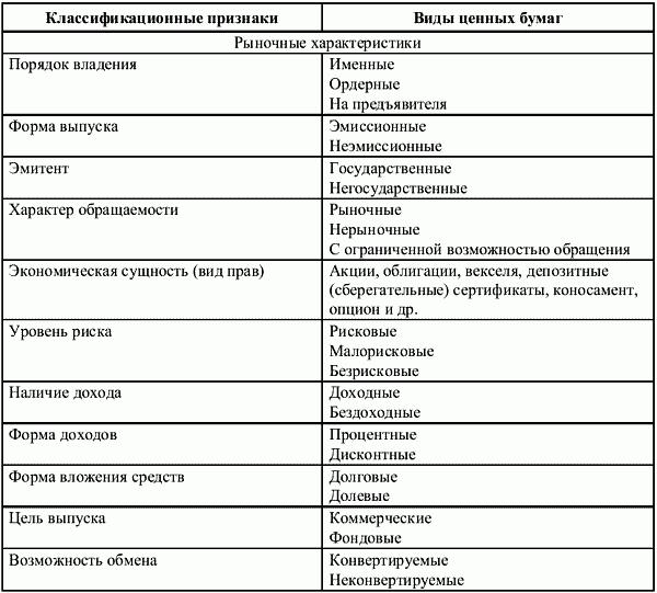 Классификация ценных бумаг. 1.