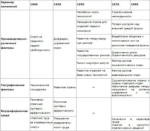 Общественно историческое развитие таблица формационный подход