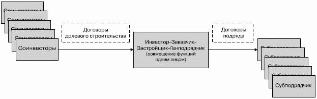 организация Схема 4.