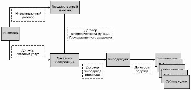 организация Схема 5.