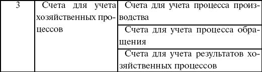 Счета и двойная запись