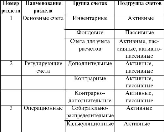 Классификация счетов