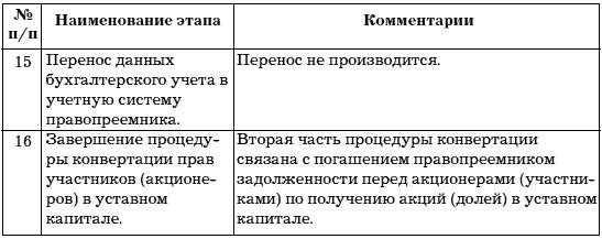 Глава Учет на несостоятельном предприятии Учет и анализ банкротств Учет при реорганизации и ликвидации предприятий