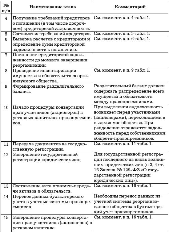 Глава Учет на несостоятельном предприятии Учет и анализ банкротств