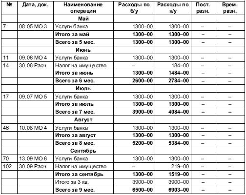 образец налоговые регистры по налогу на прибыль