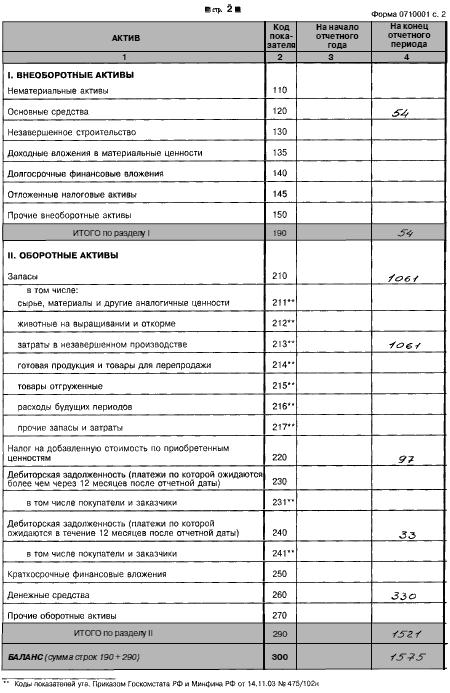 Бухгалтерского баланса форма 1