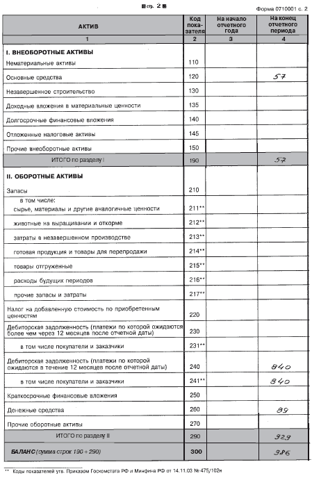 2. Бухгалтерский баланс (Форма