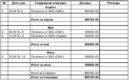 Минимальный налог в расходах при УСН