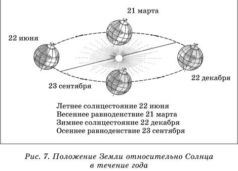 годового вращения Земли