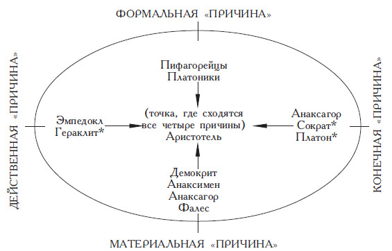 Афины. Школа Греции / Философы