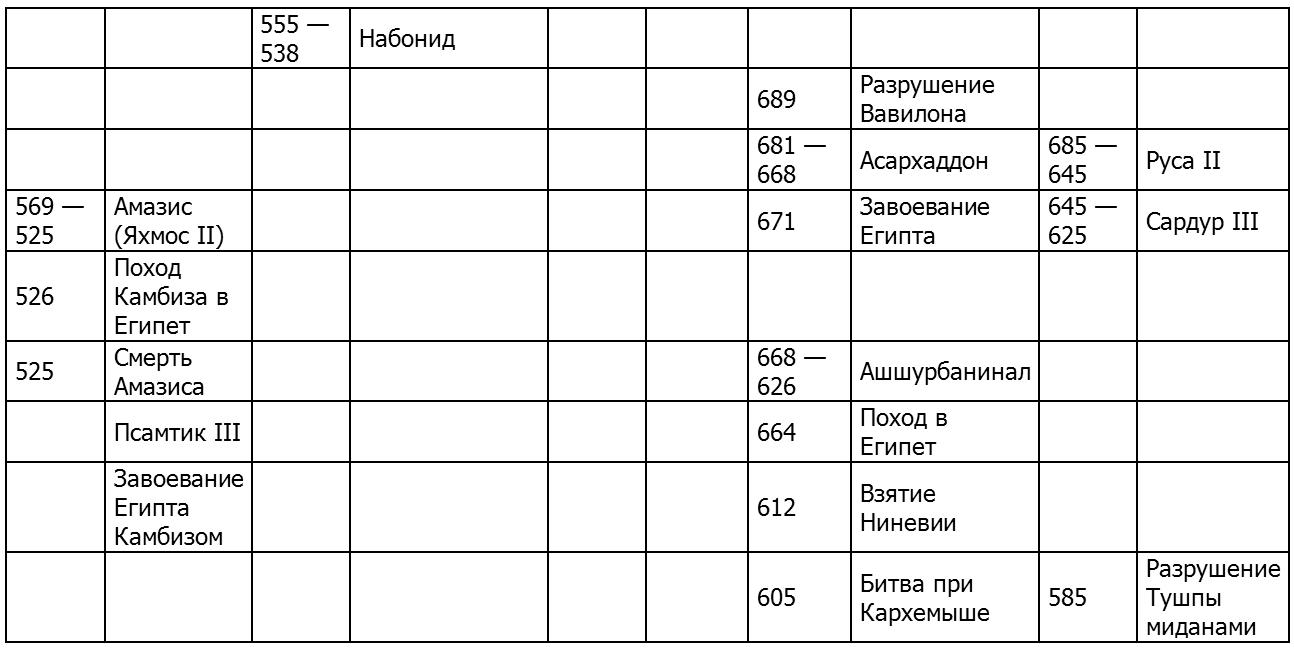Синхронистическая таблица по истории