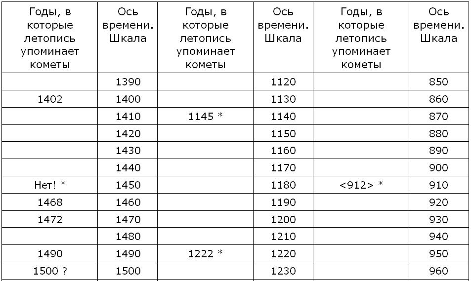 концепция русской истории