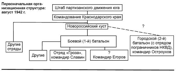 http://www.nnre.ru/istorija/partizanskaja_voina_strategija_i_taktika_1941_1943/_234_1.png
