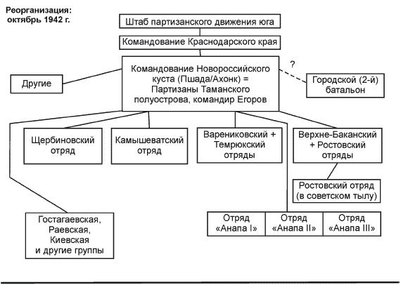 http://www.nnre.ru/istorija/partizanskaja_voina_strategija_i_taktika_1941_1943/_234_2.png