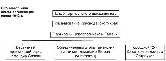 http://www.nnre.ru/istorija/partizanskaja_voina_strategija_i_taktika_1941_1943/_234_3.png