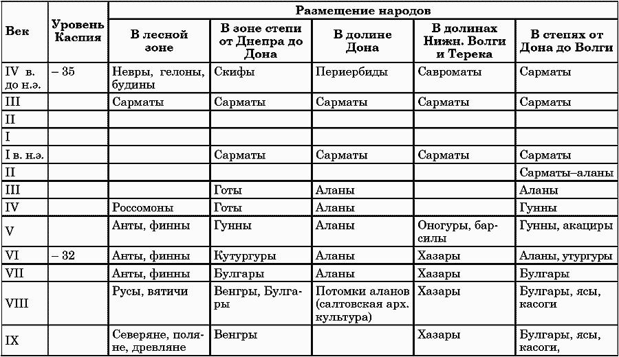 Развитие биологии таблица ученые